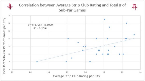 A graph showing James Harden's play vs. strip club quality